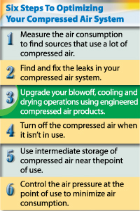 6 Steps to Optimizing Your Compressed Air System