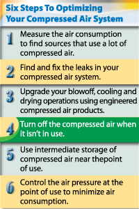 Six Steps to Optimizing Your Compressed Air System